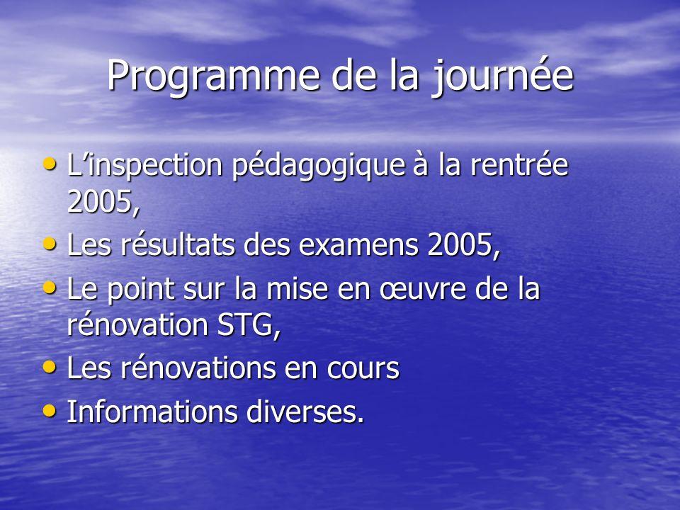 Programme de la journée Linspection pédagogique à la rentrée 2005, Linspection pédagogique à la rentrée 2005, Les résultats des examens 2005, Les résu