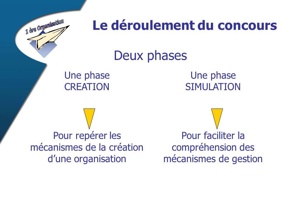 Le déroulement du concours Deux phases Pour faciliter la compréhension des mécanismes de gestion Pour repérer les mécanismes de la création dune organisation Une phase SIMULATION Une phase CREATION