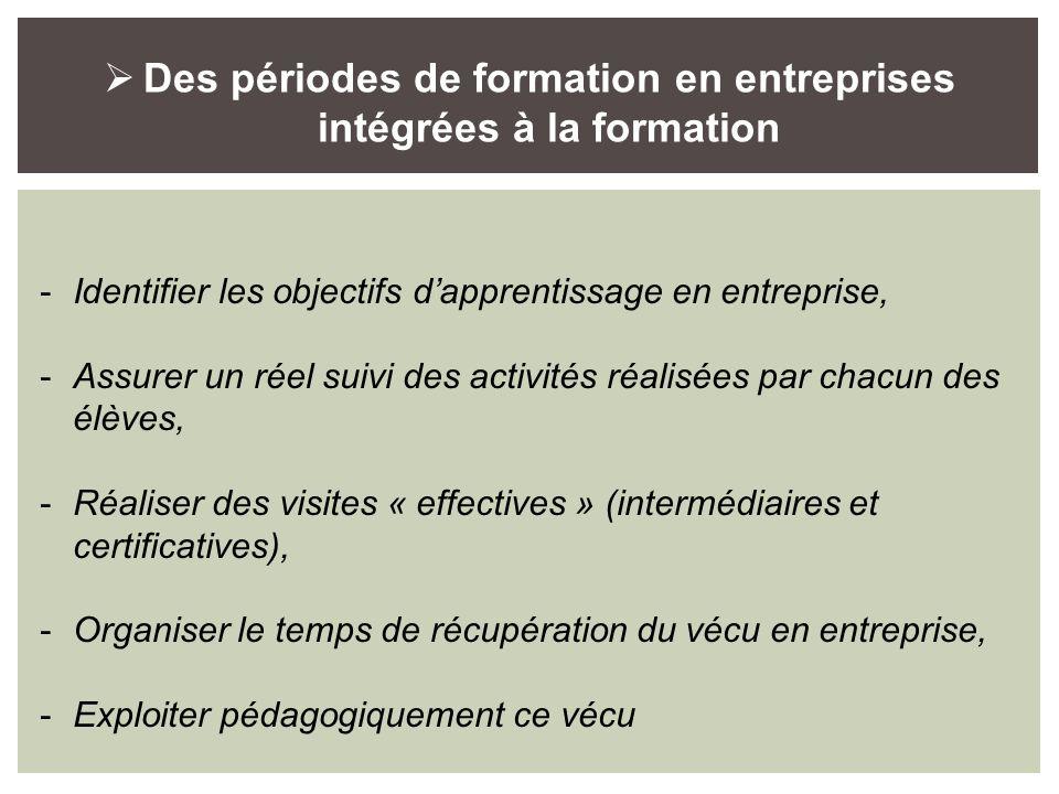 Des périodes de formation en entreprises intégrées à la formation -Identifier les objectifs dapprentissage en entreprise, -Assurer un réel suivi des a