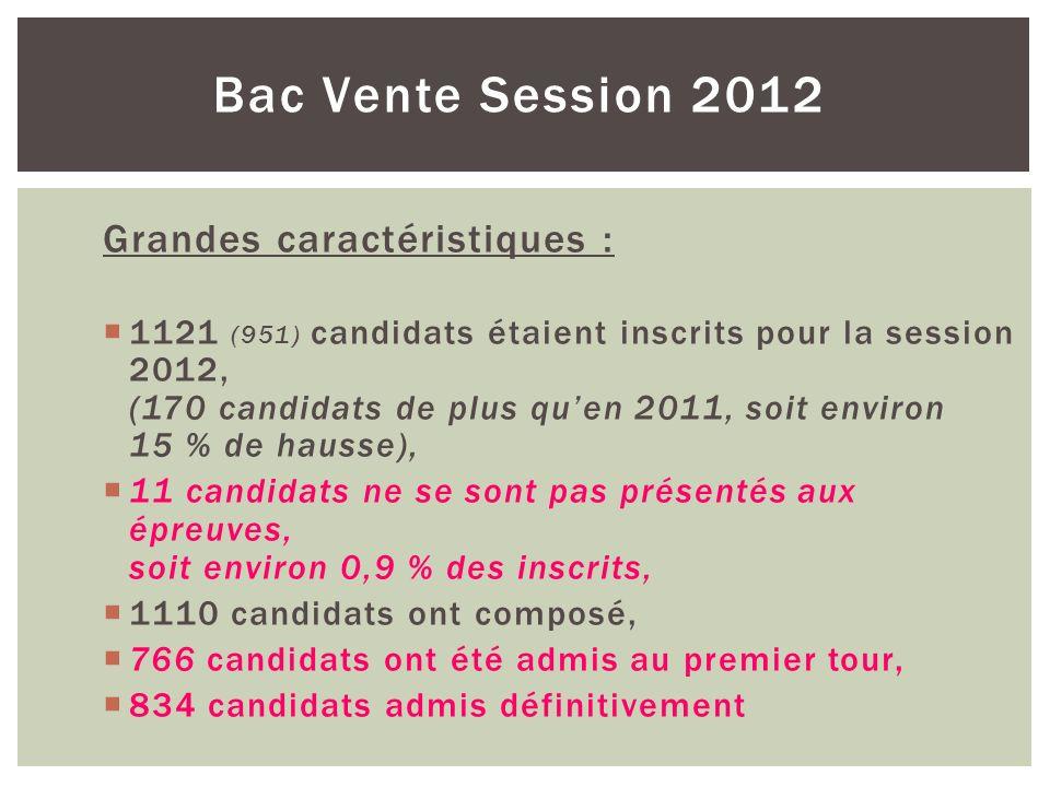 Bac Vente Session 2012 Grandes caractéristiques : 1121 (951) candidats étaient inscrits pour la session 2012, (170 candidats de plus quen 2011, soit e