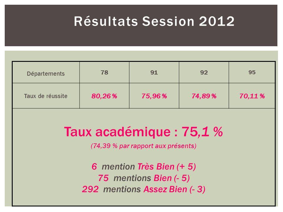 Résultats Session 2012 Départements 789192 95 Taux de réussite 80,26 %75,96 %74,89 %70,11 % Taux académique : 75,1 % (74,39 % par rapport aux présents