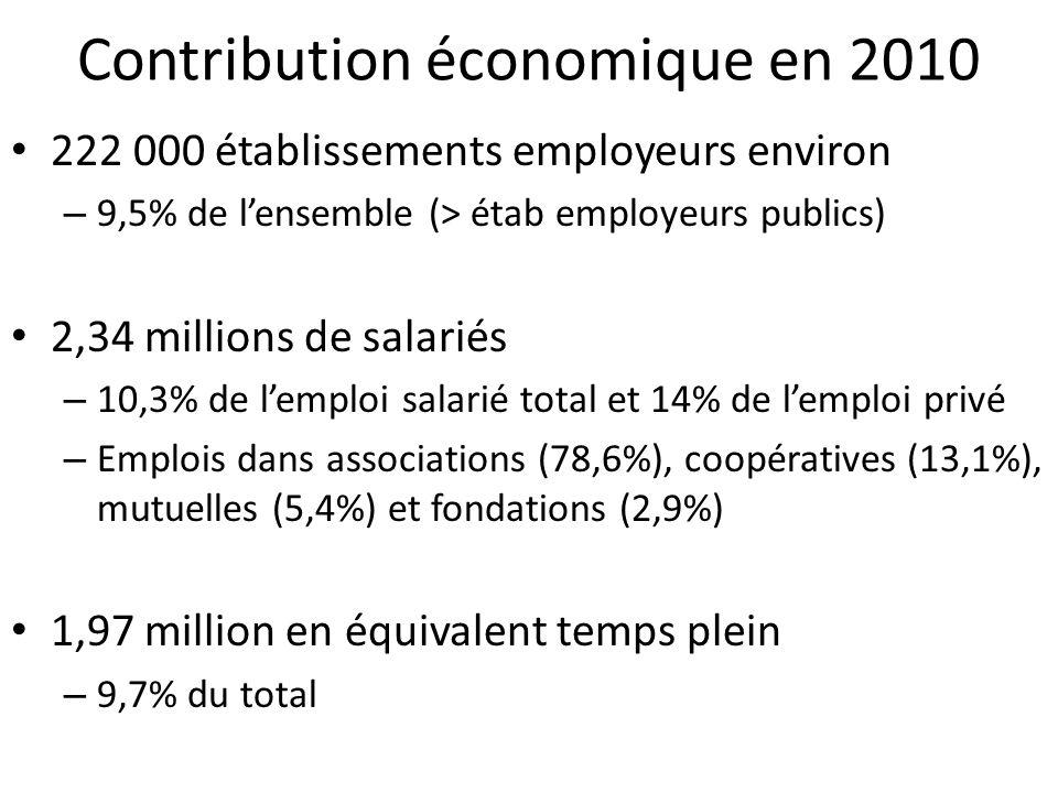 Contribution économique en 2010 222 000 établissements employeurs environ – 9,5% de lensemble (> étab employeurs publics) 2,34 millions de salariés –