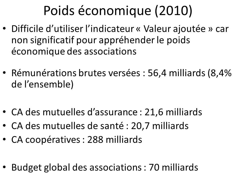 Poids économique (2010) Difficile dutiliser lindicateur « Valeur ajoutée » car non significatif pour appréhender le poids économique des associations