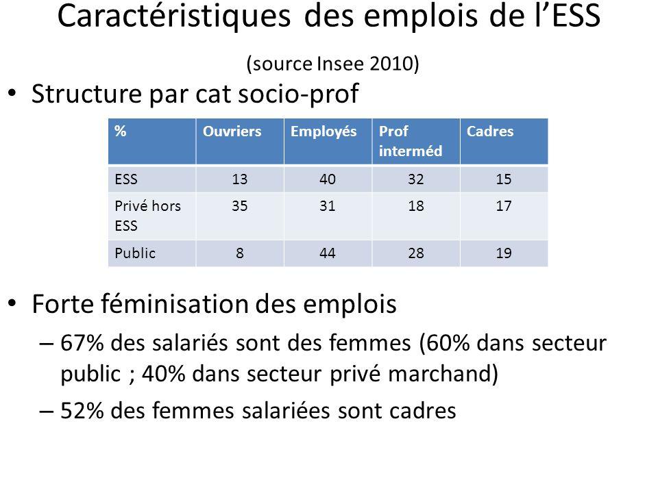 Caractéristiques des emplois de lESS (source Insee 2010) Structure par cat socio-prof Forte féminisation des emplois – 67% des salariés sont des femme