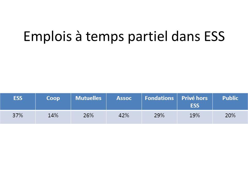 Emplois à temps partiel dans ESS ESSCoopMutuellesAssocFondationsPrivé hors ESS Public 37%14%26%42%29%19%20%