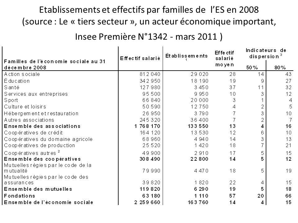 Etablissements et effectifs par familles de lES en 2008 (source : Le « tiers secteur », un acteur économique important, Insee Première N°1342 - mars 2