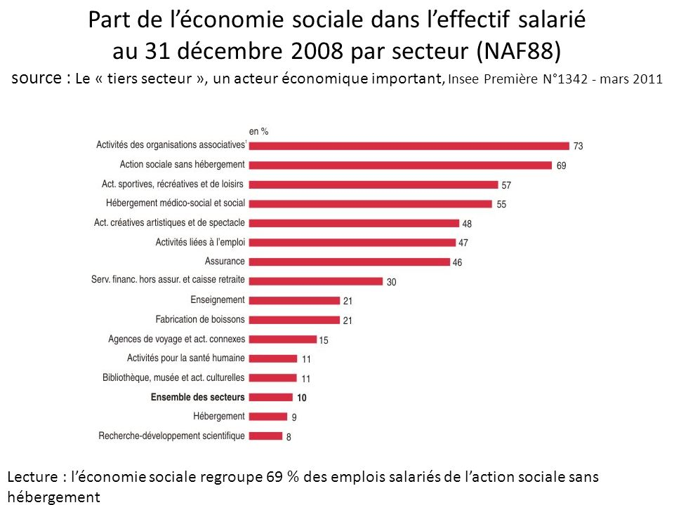 Part de léconomie sociale dans leffectif salarié au 31 décembre 2008 par secteur (NAF88) source : Le « tiers secteur », un acteur économique important