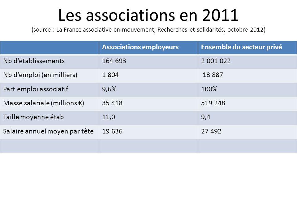 Les associations en 2011 (source : La France associative en mouvement, Recherches et solidarités, octobre 2012) Associations employeursEnsemble du sec