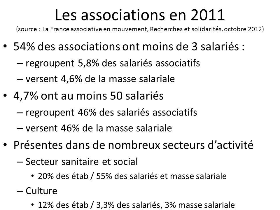 Les associations en 2011 (source : La France associative en mouvement, Recherches et solidarités, octobre 2012) 54% des associations ont moins de 3 sa