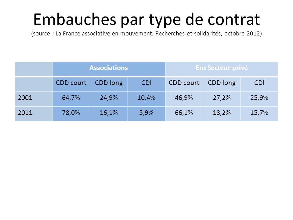 Embauches par type de contrat (source : La France associative en mouvement, Recherches et solidarités, octobre 2012) AssociationsEns Secteur privé CDD