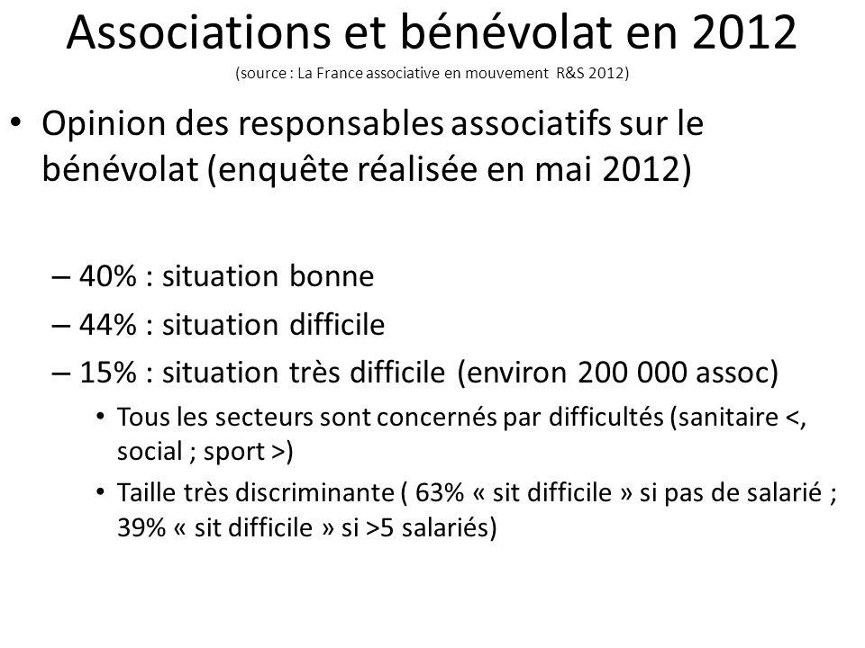 Associations et bénévolat en 2012 (source : La France associative en mouvement R&S 2012) Opinion des responsables associatifs sur le bénévolat (enquêt