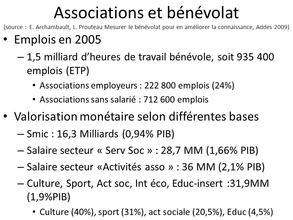Associations et bénévolat (source : E. Archambault, L. Prouteau Mesurer le bénévolat pour en améliorer la connaissance, Addes 2009) Emplois en 2005 –