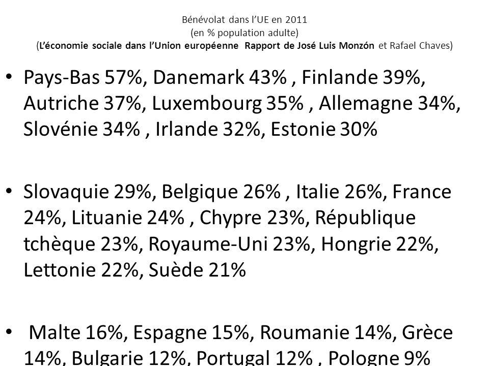 Bénévolat dans lUE en 2011 (en % population adulte) (Léconomie sociale dans lUnion européenne Rapport de José Luis Monzón et Rafael Chaves) Pays-Bas 5