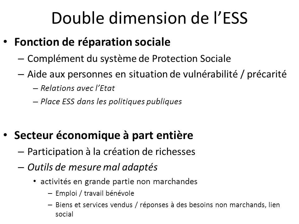 Double dimension de lESS Fonction de réparation sociale – Complément du système de Protection Sociale – Aide aux personnes en situation de vulnérabili