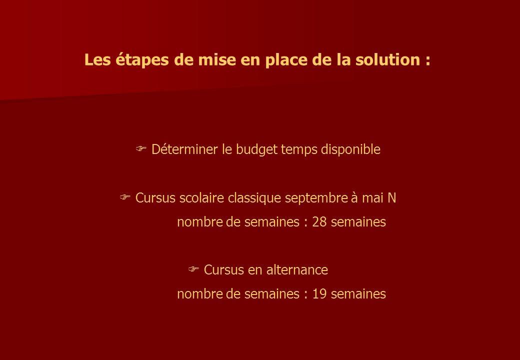 Les étapes de mise en place de la solution : Déterminer le budget temps disponible Cursus scolaire classique septembre à mai N nombre de semaines : 28