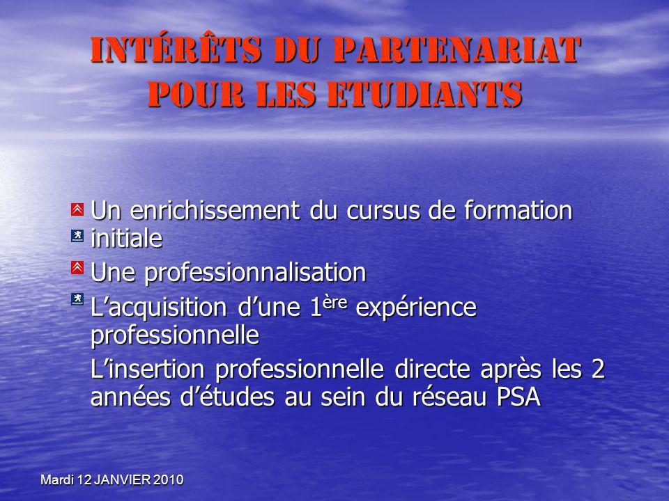 Mardi 12 JANVIER 2010 Intérêts du Partenariat pour les Etudiants Un enrichissement du cursus de formation initiale Une professionnalisation Lacquisiti