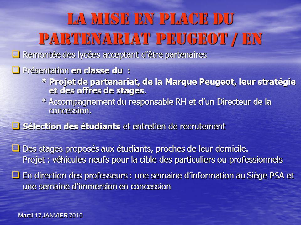 Mardi 12 JANVIER 2010 La mise en place du partenariat Peugeot / EN Remontée des lycées acceptant dêtre partenaires Remontée des lycées acceptant dêtre