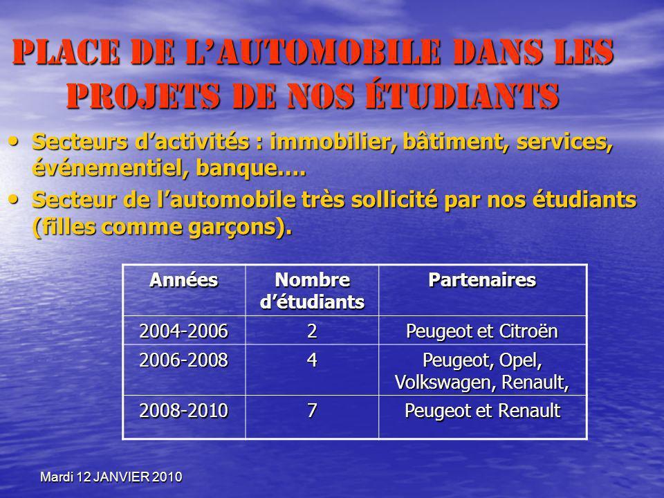 Mardi 12 JANVIER 2010 Place de lautomobile dans les projets de nos étudiants Secteurs dactivités : immobilier, bâtiment, services, événementiel, banqu