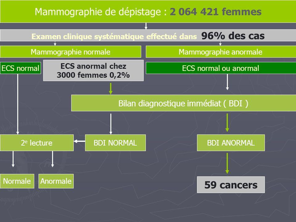 Mammographie de dépistage : 2 064 421 femmes Examen clinique systématique effectué dans 96% des cas Mammographie normale Mammographie anormale ECS nor