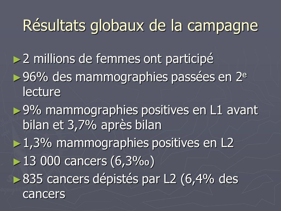 Mammographie de dépistage : 2 064 421 femmes Examen clinique systématique effectué dans 96% des cas Mammographie normale Mammographie anormale ECS normal ECS anormal chez 3000 femmes 0,2% ECS normal ou anormal Bilan diagnostique immédiat ( BDI ) BDI NORMALBDI ANORMAL 2 e lecture 59 cancers NormaleAnormale