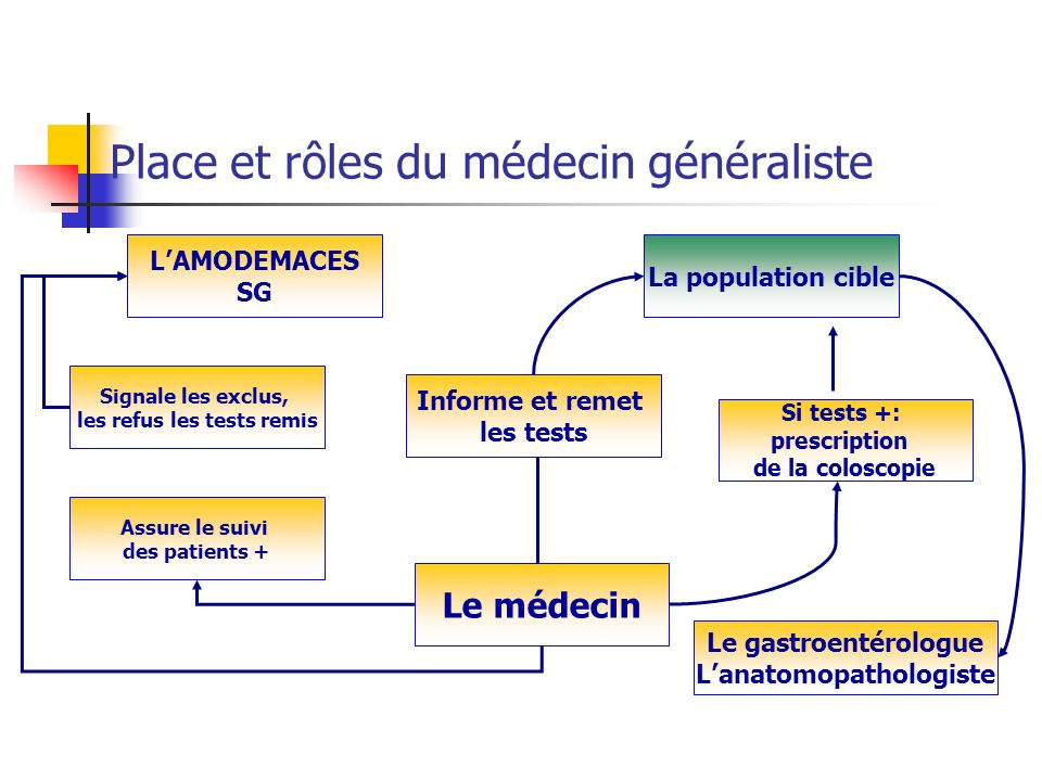Le médecin Informe et remet les tests Signale les exclus, les refus les tests remis Assure le suivi des patients + Si tests +: prescription de la colo