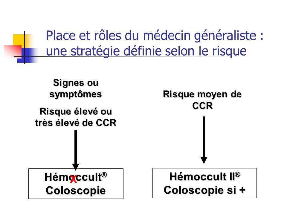 Signes ou symptômes Risque élevé ou très élevé de CCR Hémoccult II ® Coloscopie si + Risque moyen de CCR Hémoccult ® Coloscopie X Place et rôles du mé