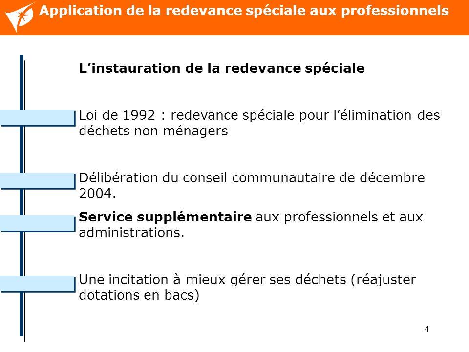 44 Application de la redevance spéciale aux professionnels Linstauration de la redevance spéciale Loi de 1992 : redevance spéciale pour lélimination des déchets non ménagers Délibération du conseil communautaire de décembre 2004.