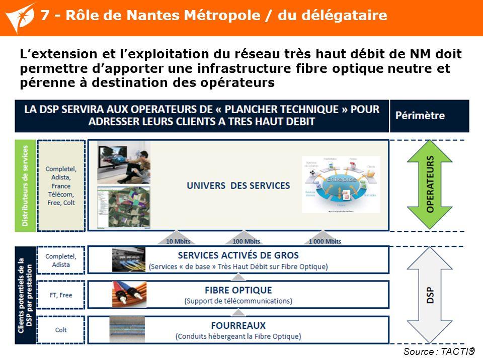 9 7 - Rôle de Nantes Métropole / du délégataire Source : TACTIS Lextension et lexploitation du réseau très haut débit de NM doit permettre dapporter une infrastructure fibre optique neutre et pérenne à destination des opérateurs