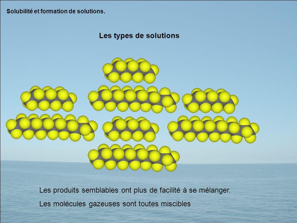 Solubilité et formation de solutions. Les types de solutions Les produits semblables ont plus de facilité à se mélanger. Les molécules gazeuses sont t