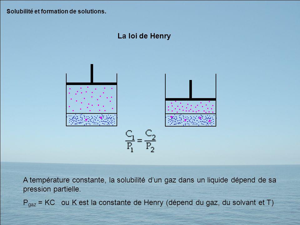 Solubilité et formation de solutions. La loi de Henry A température constante, la solubilité dun gaz dans un liquide dépend de sa pression partielle.
