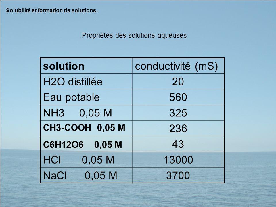 Solubilité et formation de solutions. Propriétés des solutions aqueuses solutionconductivité (mS) H2O distillée20 Eau potable560 NH3 0,05 M325 CH3-COO