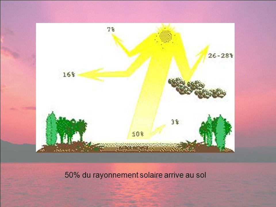 50% du rayonnement solaire arrive au sol