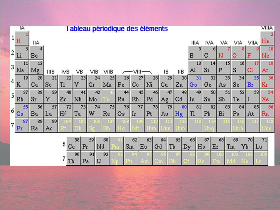 Acquérir des connaissances de base sur : La chimie de lair La chimie de leau La chimie des sols Objectifs du cours Grâce à létude du cours et à la préparation, présentation et évaluation de thèmes pendant les séances de travaux dirigés.