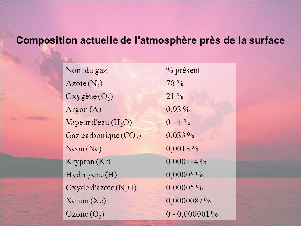 Nom du gaz% présent Azote (N 2 )78 % Oxygène (O 2 )21 % Argon (A)0,93 % Vapeur d'eau (H 2 O)0 - 4 % Gaz carbonique (CO 2 )0,033 % Néon (Ne)0,0018 % Kr