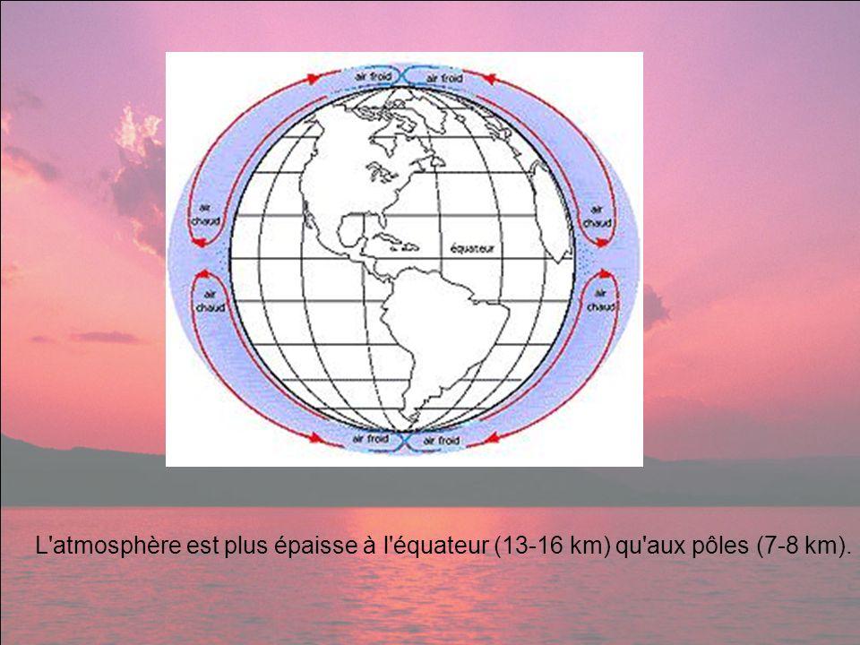L'atmosphère est plus épaisse à l'équateur (13-16 km) qu'aux pôles (7-8 km).