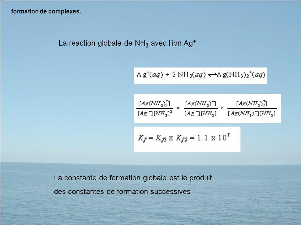 formation de complexes. La constante de formation globale est le produit des constantes de formation successives La réaction globale de NH 3 avec lion