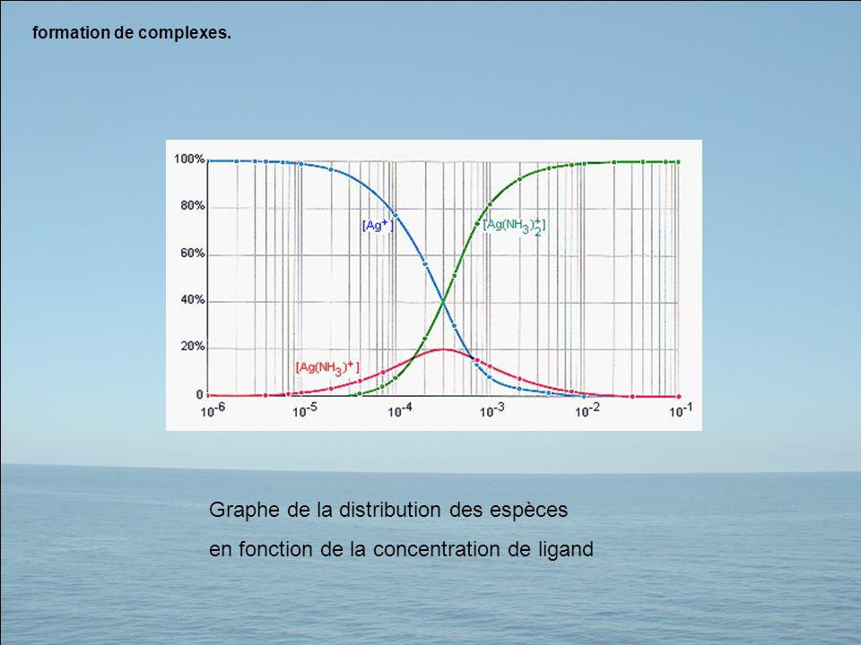 formation de complexes. Graphe de la distribution des espèces en fonction de la concentration de ligand