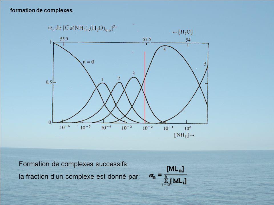 formation de complexes. Formation de complexes successifs: la fraction dun complexe est donné par: