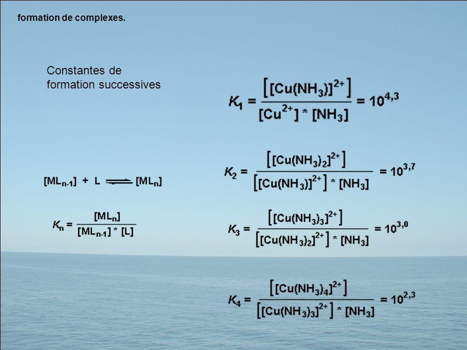 formation de complexes. Constantes de formation successives