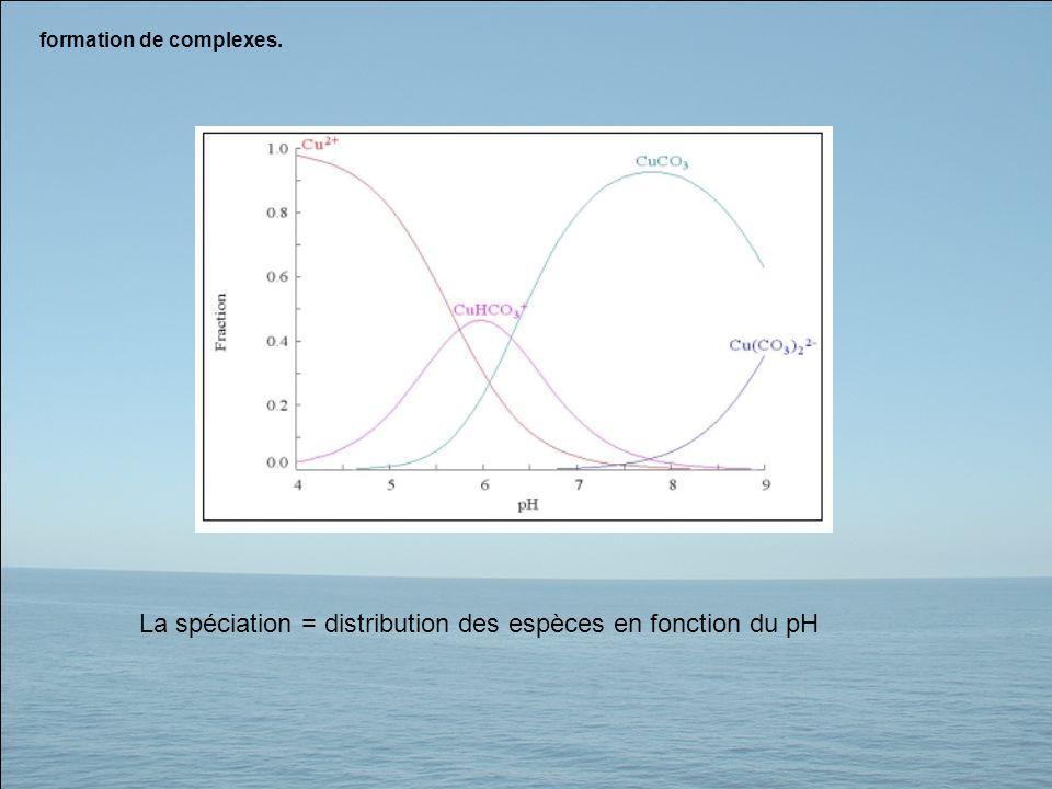formation de complexes. La spéciation = distribution des espèces en fonction du pH