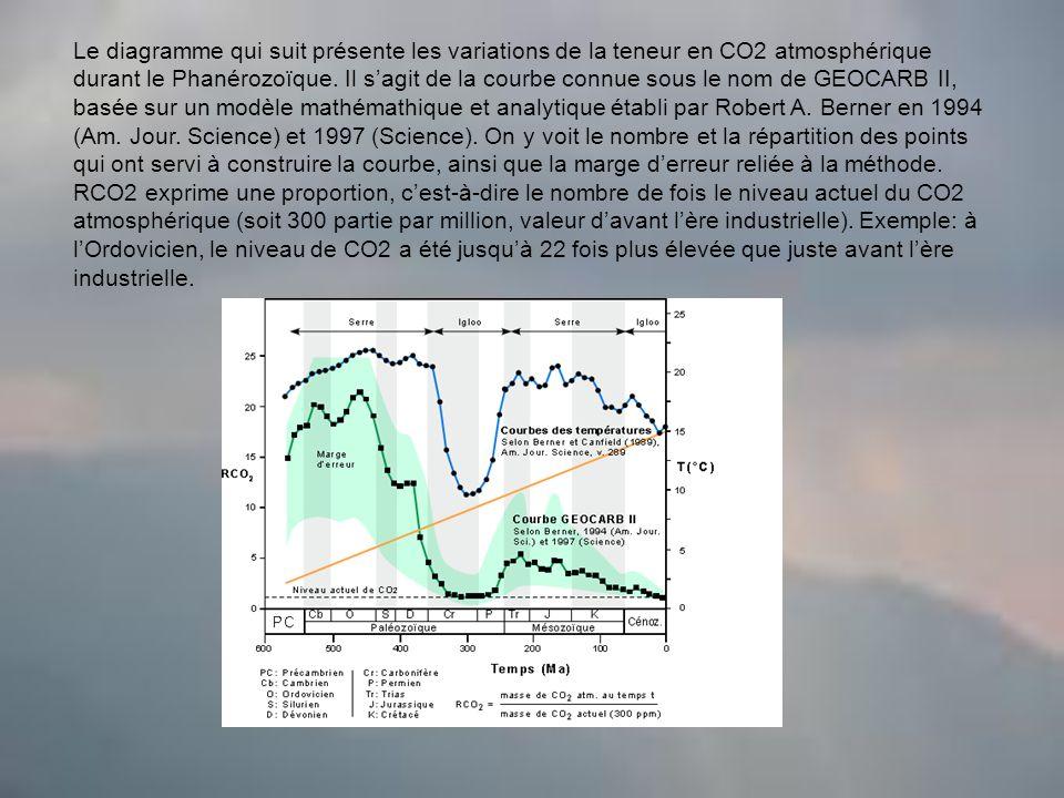 Le diagramme qui suit présente les variations de la teneur en CO2 atmosphérique durant le Phanérozoïque.