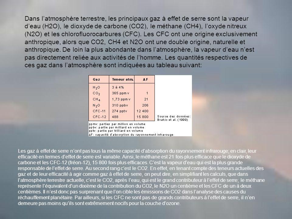 Dans latmosphère terrestre, les principaux gaz à effet de serre sont la vapeur deau (H2O), le dioxyde de carbone (CO2), le méthane (CH4), loxyde nitreux (N2O) et les chlorofluorocarbures (CFC).