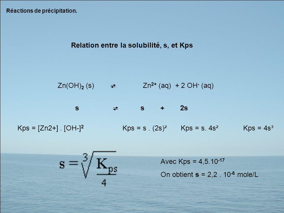Zn(OH) 2 (s)Zn 2+ (aq) + 2 OH - (aq) Relation entre la solubilité, s, et Kps ss + 2s Kps = [Zn2+]. [OH-] 2 Kps = s. (2s)²Kps = s. 4s²Kps = 4s³ Avec Kp