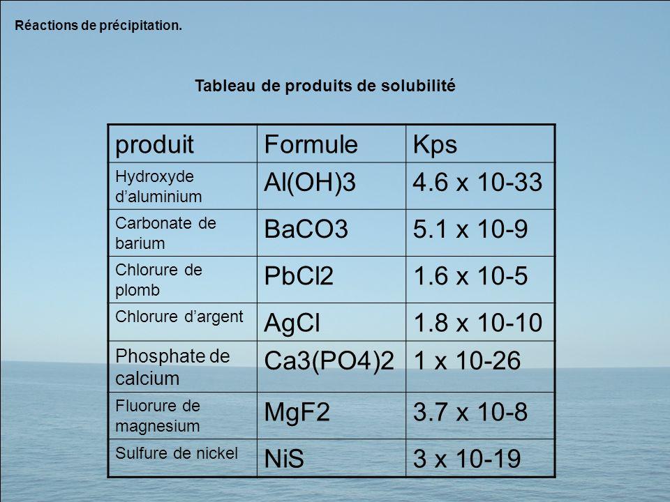produitFormuleKps Hydroxyde daluminium Al(OH)34.6 x 10-33 Carbonate de barium BaCO35.1 x 10-9 Chlorure de plomb PbCl21.6 x 10-5 Chlorure dargent AgCl1