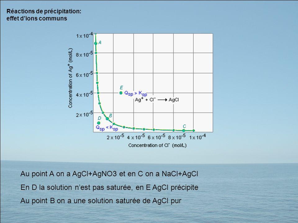 Réactions de précipitation: effet dions communs Au point A on a AgCl+AgNO3 et en C on a NaCl+AgCl En D la solution nest pas saturée, en E AgCl précipi