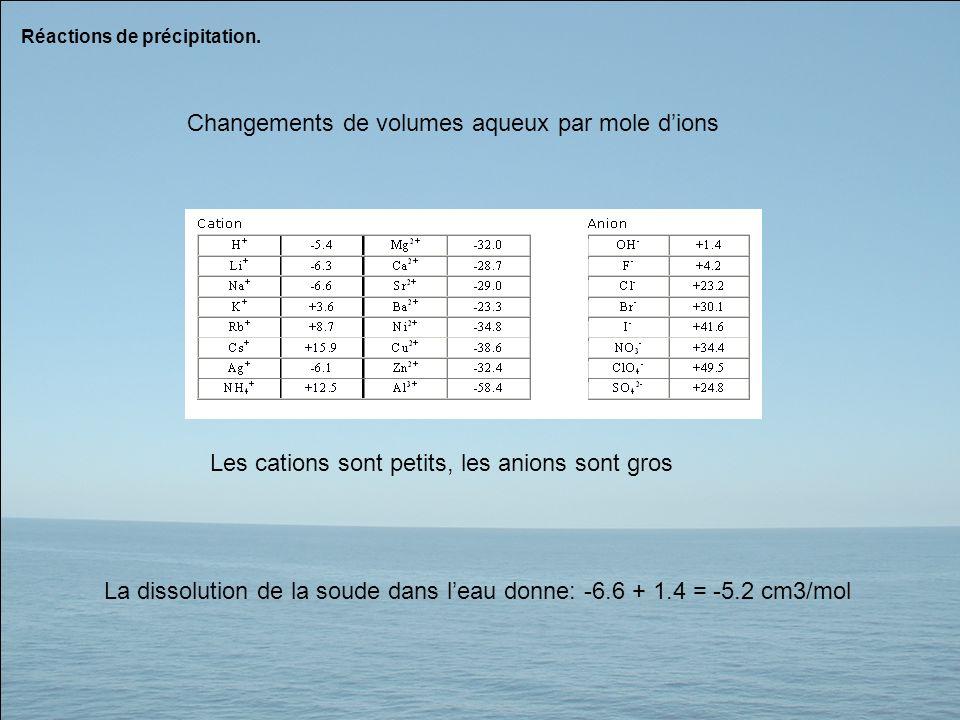 Réactions de précipitation. Les cations sont petits, les anions sont gros La dissolution de la soude dans leau donne: -6.6 + 1.4 = -5.2 cm3/mol Change