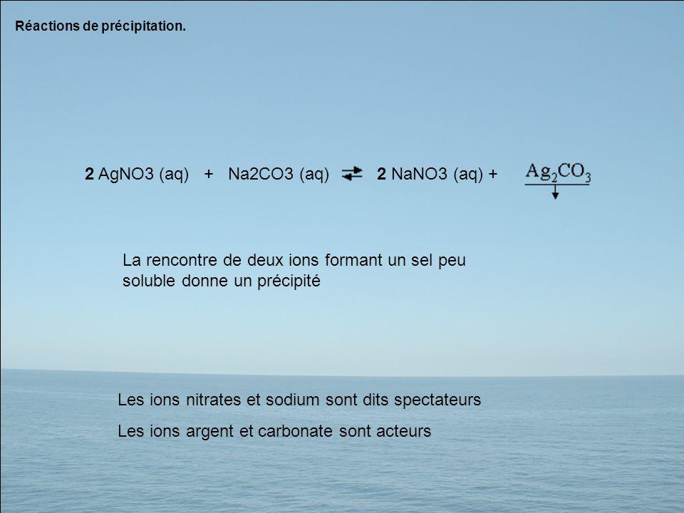 Réactions de précipitation. 2 AgNO3 (aq) + Na2CO3 (aq) 2 NaNO3 (aq) + La rencontre de deux ions formant un sel peu soluble donne un précipité Les ions