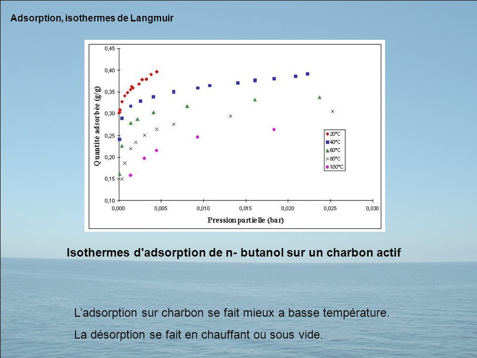 Adsorption, isothermes de Langmuir Ladsorption sur charbon se fait mieux a basse température. La désorption se fait en chauffant ou sous vide. Isother