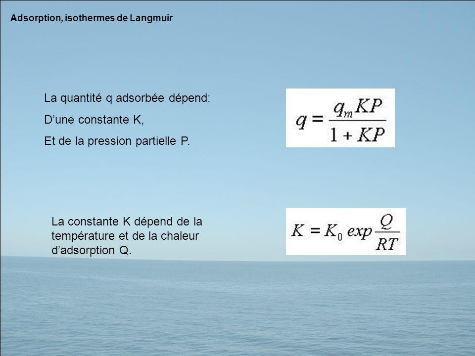 Adsorption, isothermes de Langmuir La quantité q adsorbée dépend: Dune constante K, Et de la pression partielle P. La constante K dépend de la tempéra