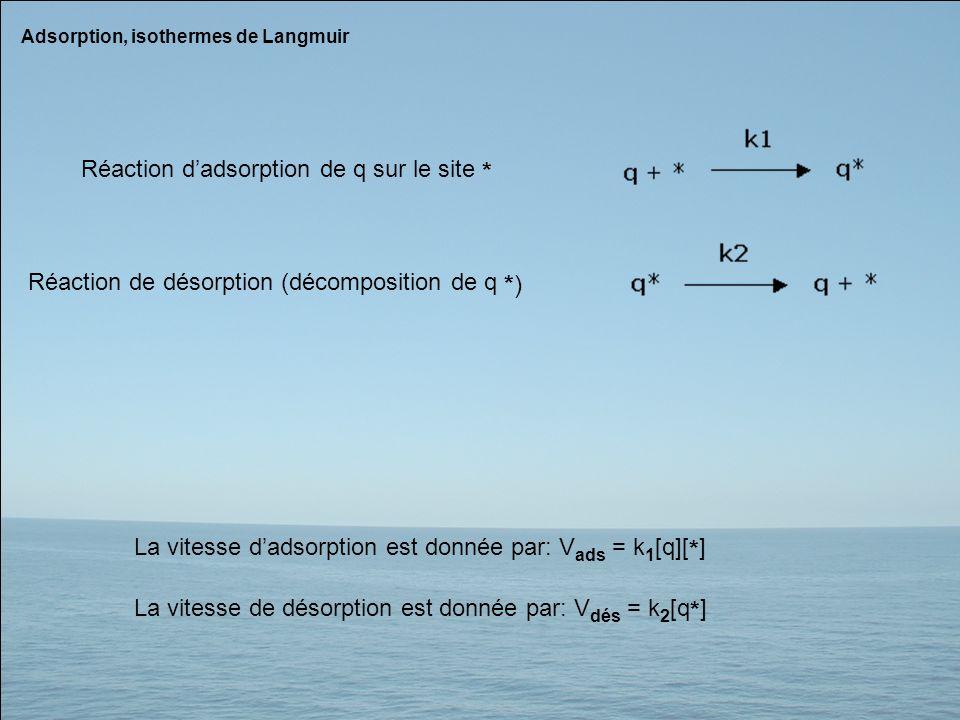 Adsorption, isothermes de Langmuir Réaction dadsorption de q sur le site * Réaction de désorption (décomposition de q *) La vitesse dadsorption est do